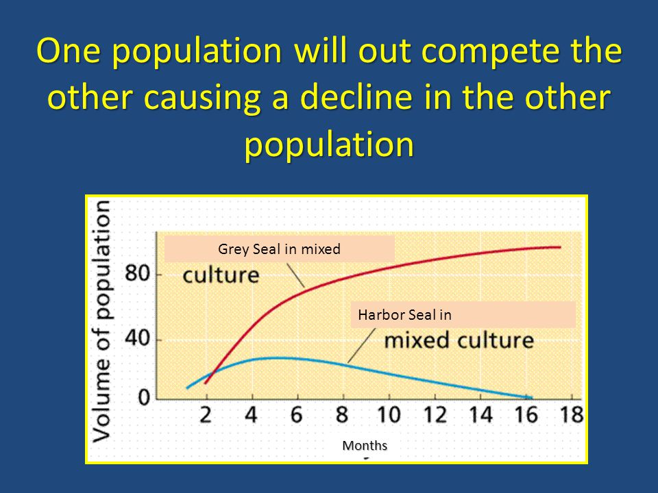 One population will out compete the other causing a decline in the other population