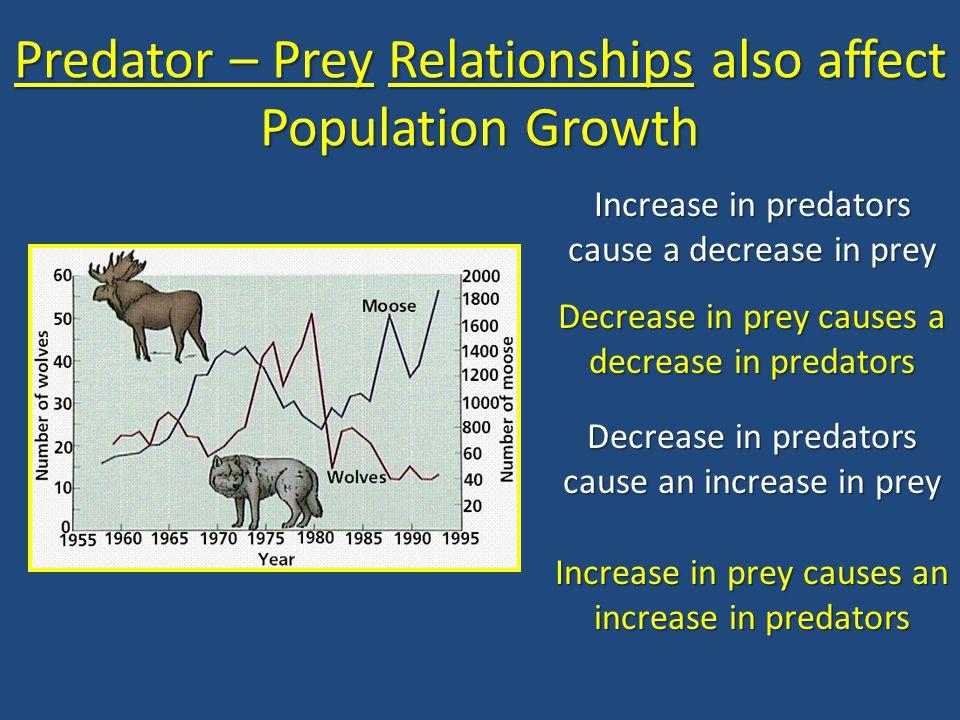 Predator – Prey Relationships also affect Population Growth