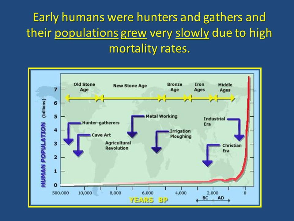 Early humans were hunters and gathers and their populations grew very slowly due to high mortality rates.