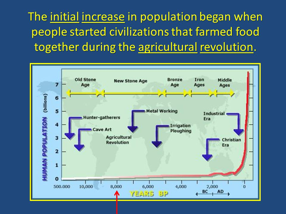The initial increase in population began when people started civilizations that farmed food together during the agricultural revolution.