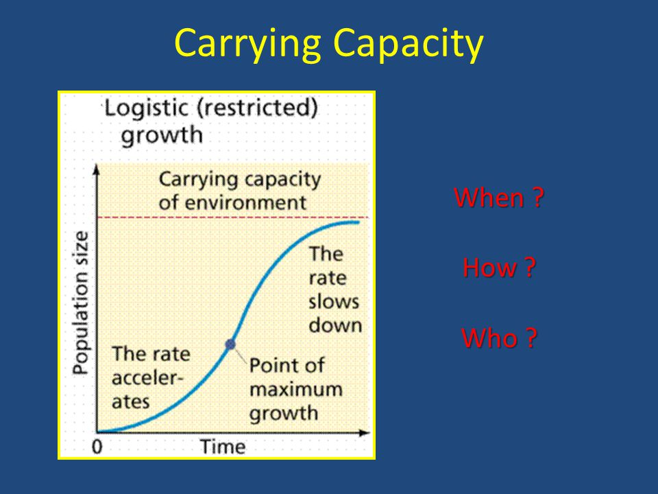 Carrying Capacity When How Who