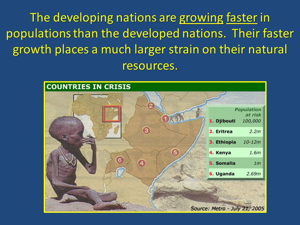The developing nations are growing faster in populations than the developed nations.
