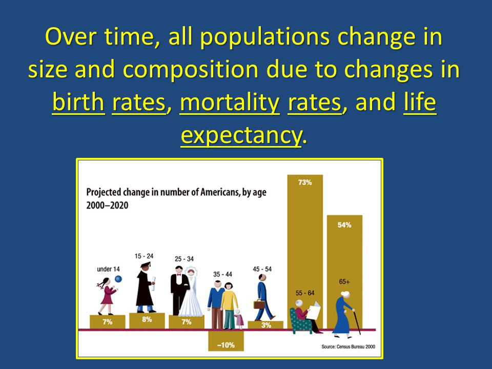 Over time, all populations change in size and composition due to changes in birth rates, mortality rates, and life expectancy.