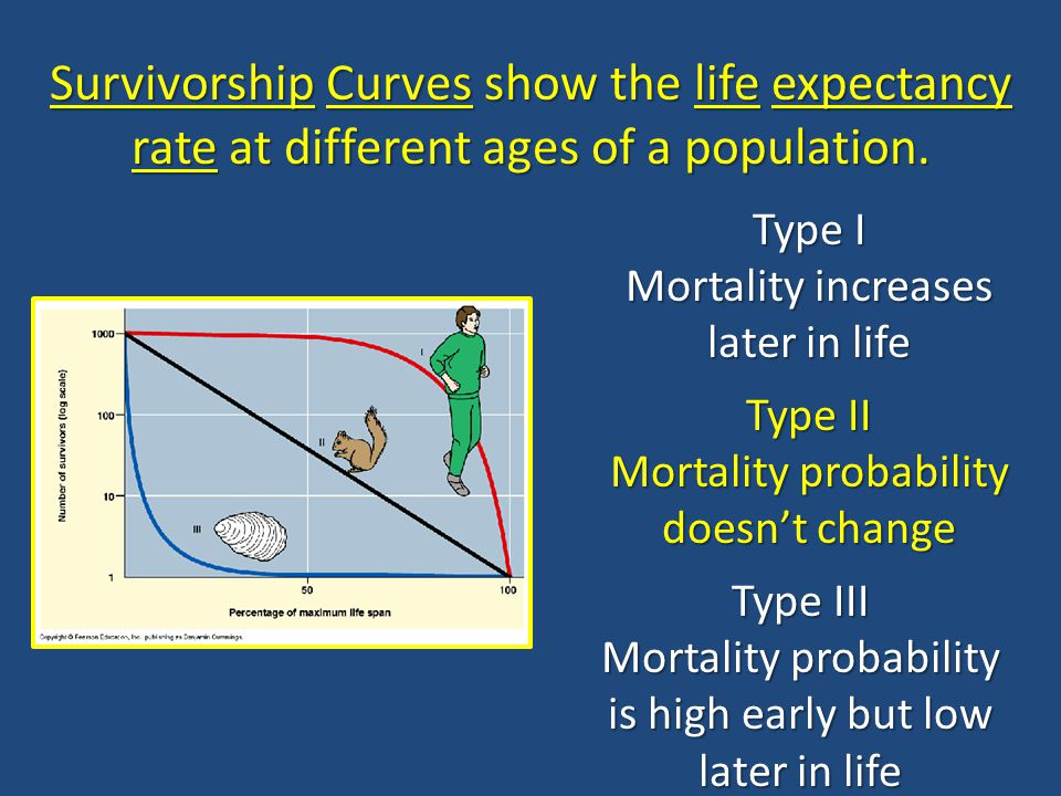 Survivorship Curves show the life expectancy rate at different ages of a population.