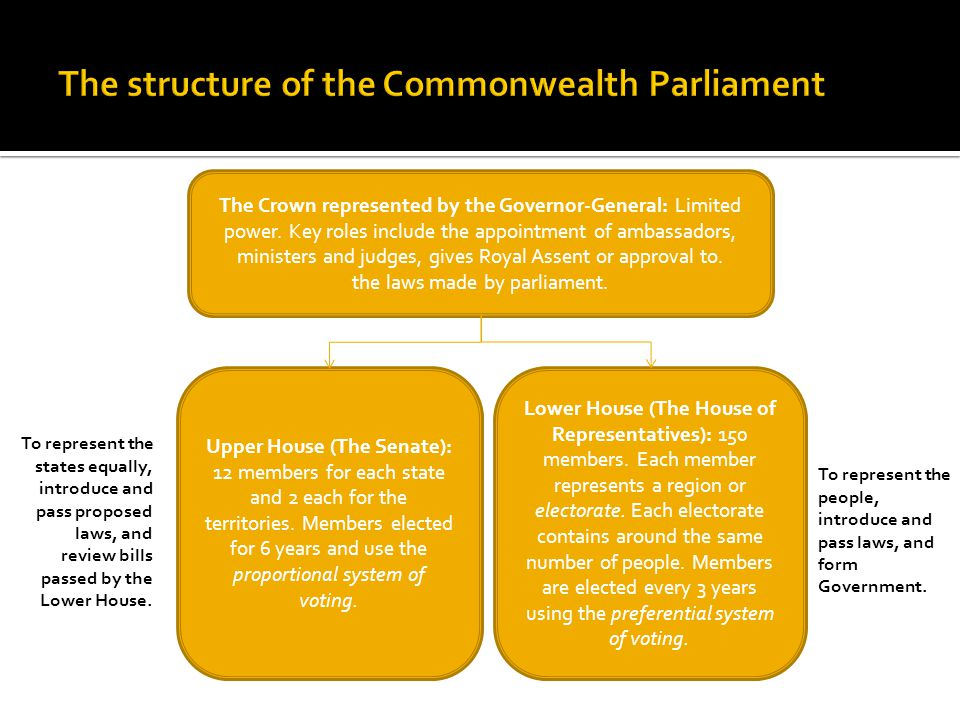 The structure of the Commonwealth Parliament