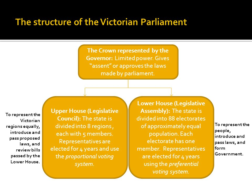 The structure of the Victorian Parliament