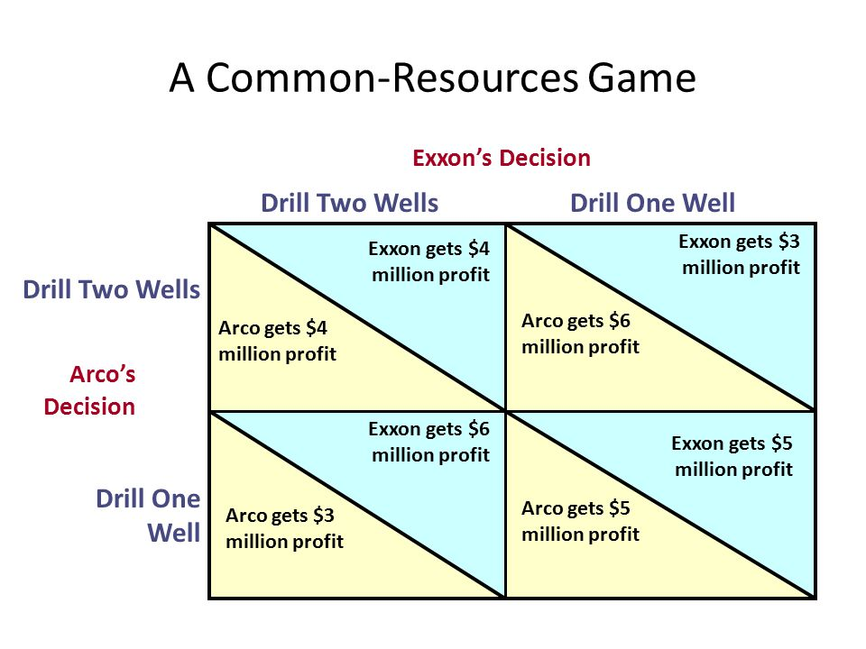 A Common-Resources Game