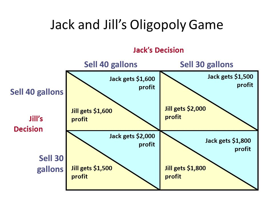 Jack and Jill's Oligopoly Game