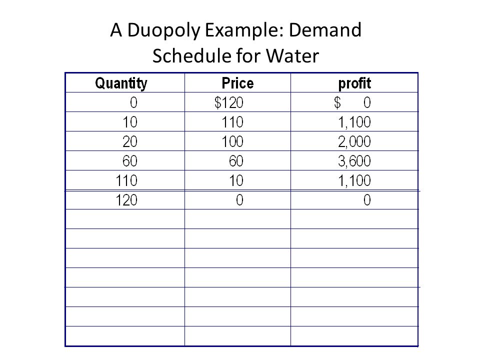 A Duopoly Example: Demand Schedule for Water