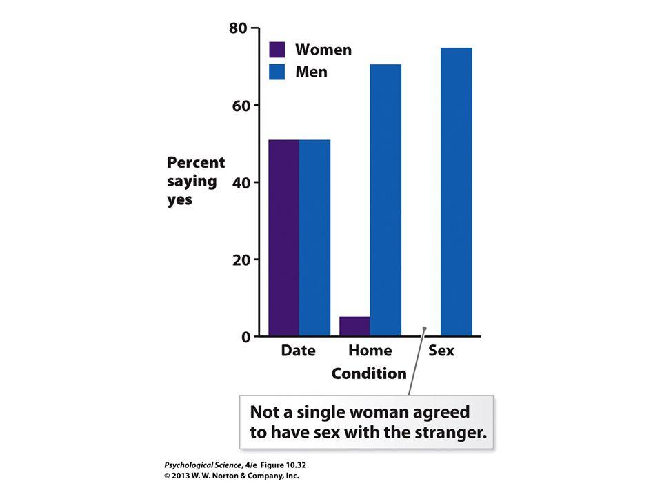 FIGURE 10.32 Sexual Behaviors and Responses