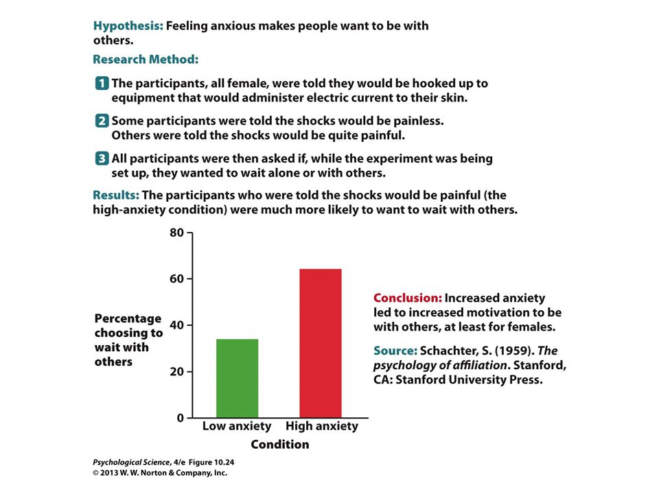 FIGURE 10.24 Scientific Method: Schachter's Study on Anxiety and Affiliation