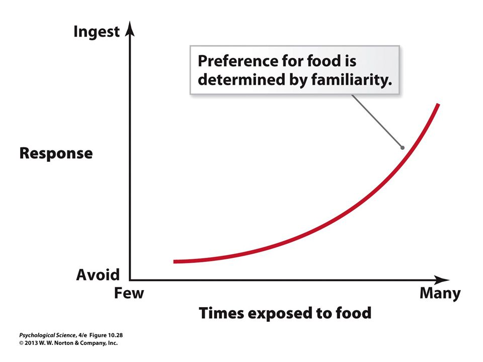 FIGURE 10.28 The Impact of Culture on Eating Behavior