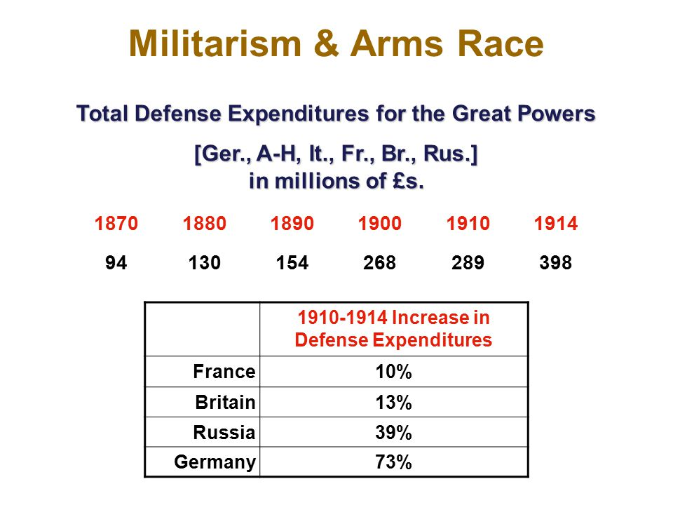 Militarism & Arms Race Total Defense Expenditures for the Great Powers