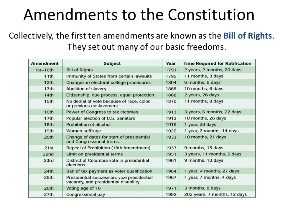 Amendments to the Constitution
