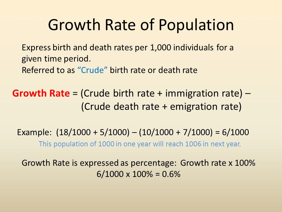 Growth Rate of Population