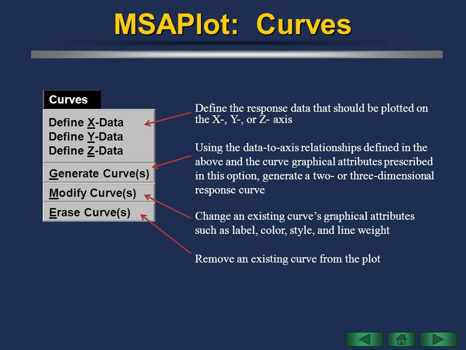 MSAPlot: Curves Curves