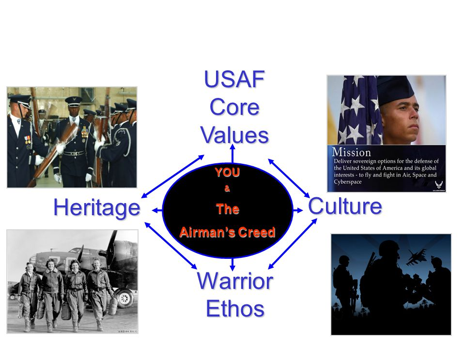 USAF Core Values Heritage Culture Warrior Ethos The Airman's Creed YOU