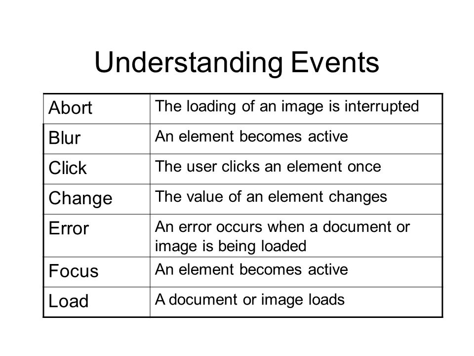 Understanding Events Abort Blur Click Change Error Focus Load