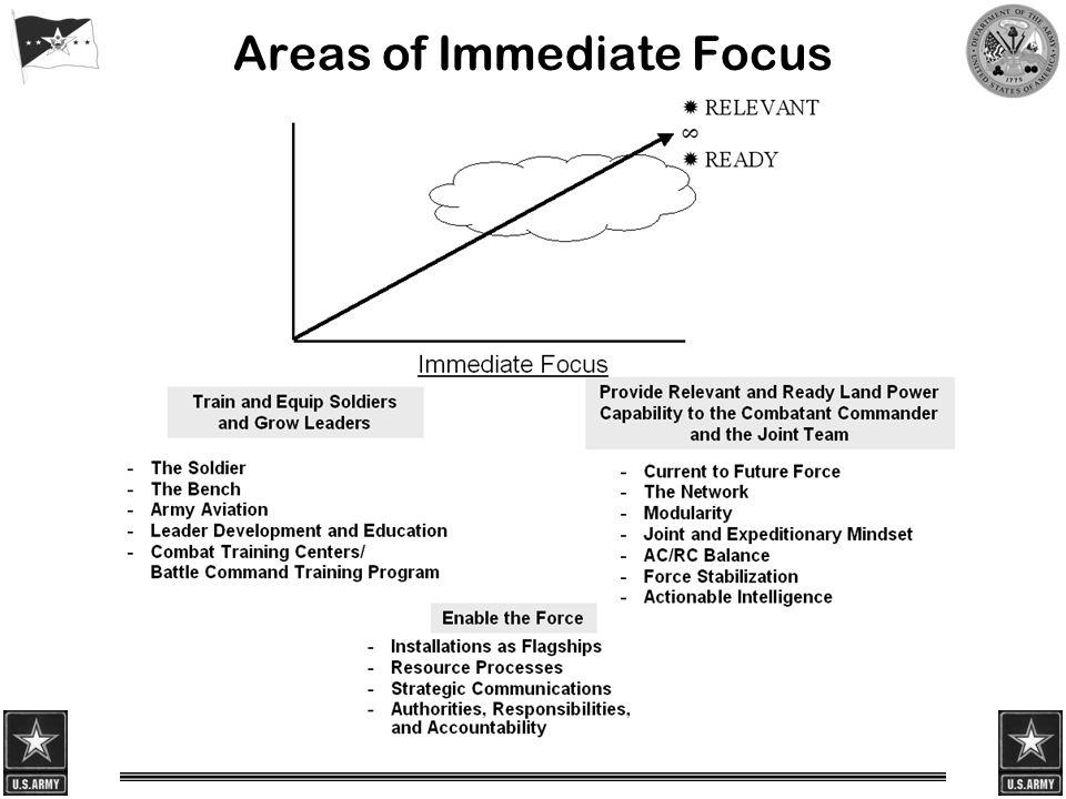 Areas of Immediate Focus