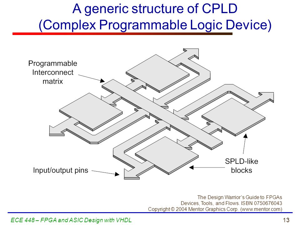 A generic structure of CPLD (Complex Programmable Logic Device)