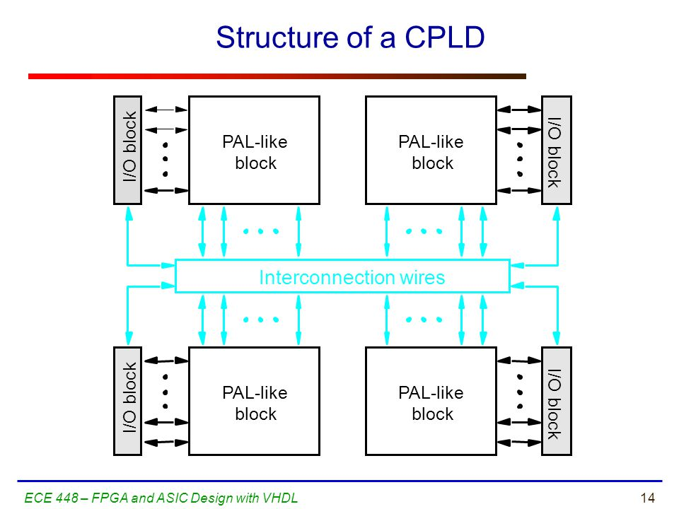 Structure of a CPLD Interconnection wires I/O block PAL-like block