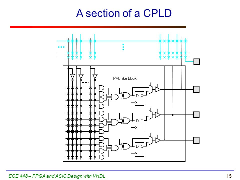 A section of a CPLD ECE 448 – FPGA and ASIC Design with VHDL D Q