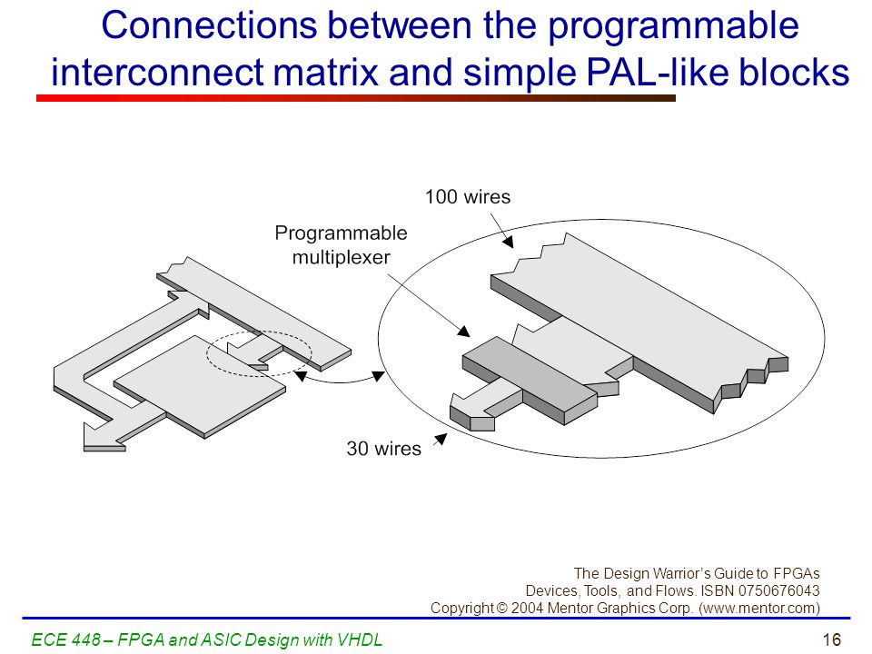 Connections between the programmable interconnect matrix and simple PAL-like blocks