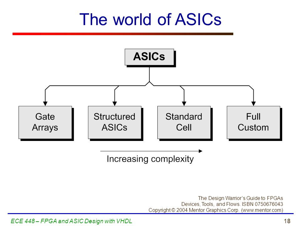 The world of ASICs ECE 448 – FPGA and ASIC Design with VHDL