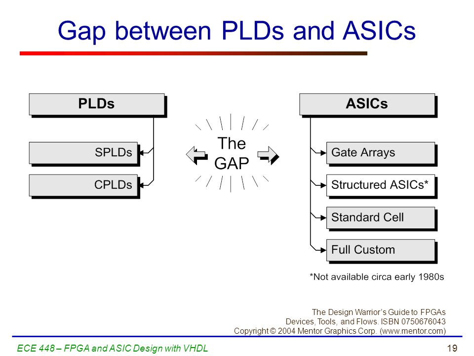 Gap between PLDs and ASICs