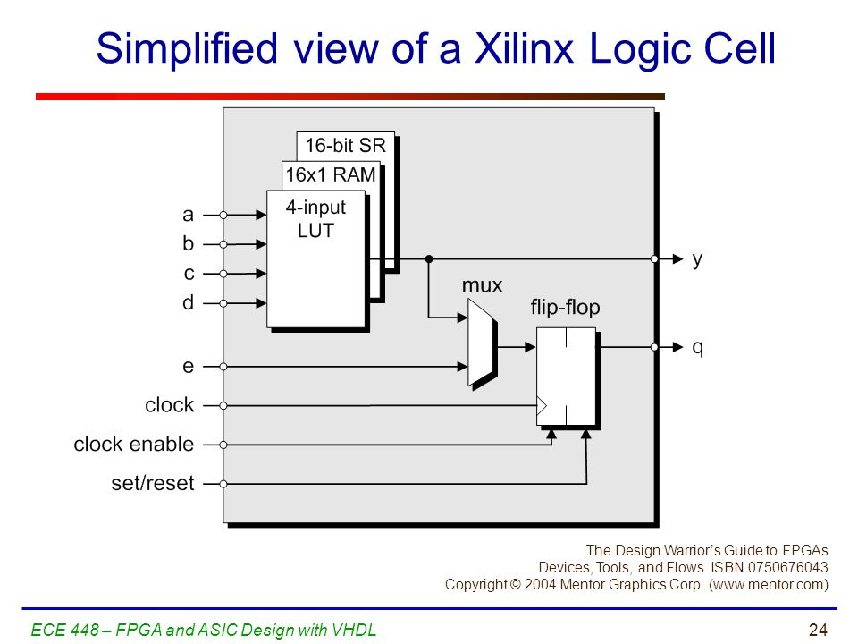Simplified view of a Xilinx Logic Cell