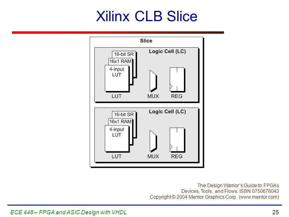 Xilinx CLB Slice ECE 448 – FPGA and ASIC Design with VHDL