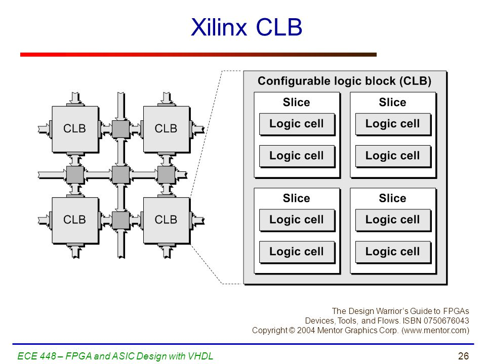 Xilinx CLB ECE 448 – FPGA and ASIC Design with VHDL
