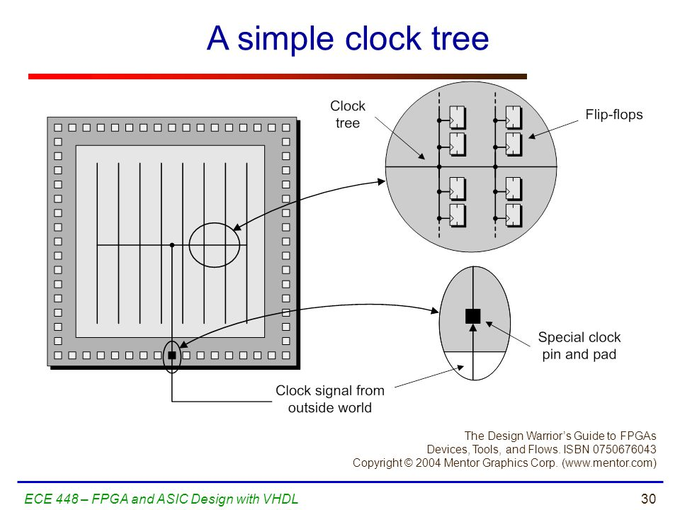 A simple clock tree ECE 448 – FPGA and ASIC Design with VHDL