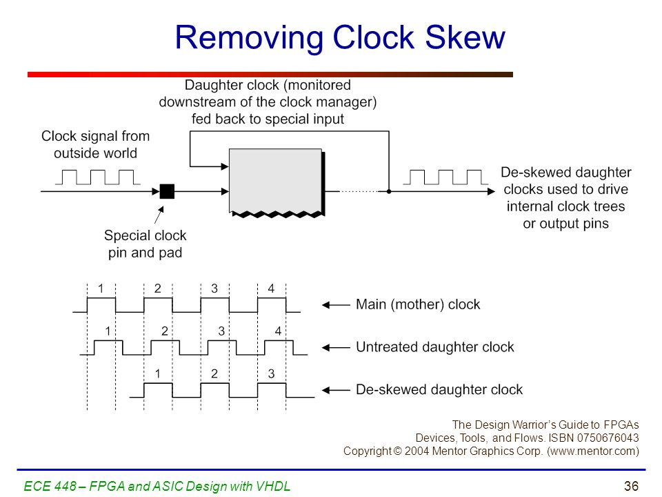 Removing Clock Skew ECE 448 – FPGA and ASIC Design with VHDL
