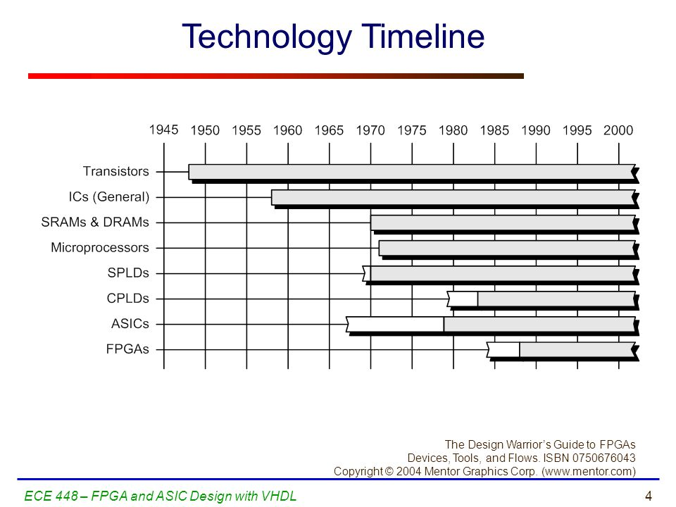 Technology Timeline ECE 448 – FPGA and ASIC Design with VHDL