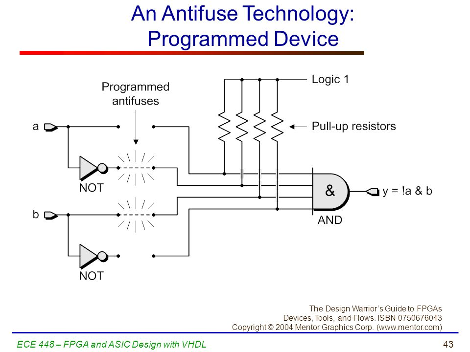 An Antifuse Technology: Programmed Device