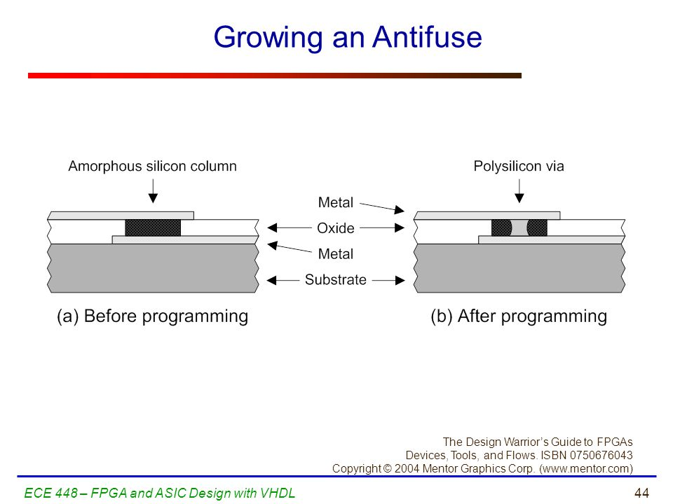 Growing an Antifuse ECE 448 – FPGA and ASIC Design with VHDL