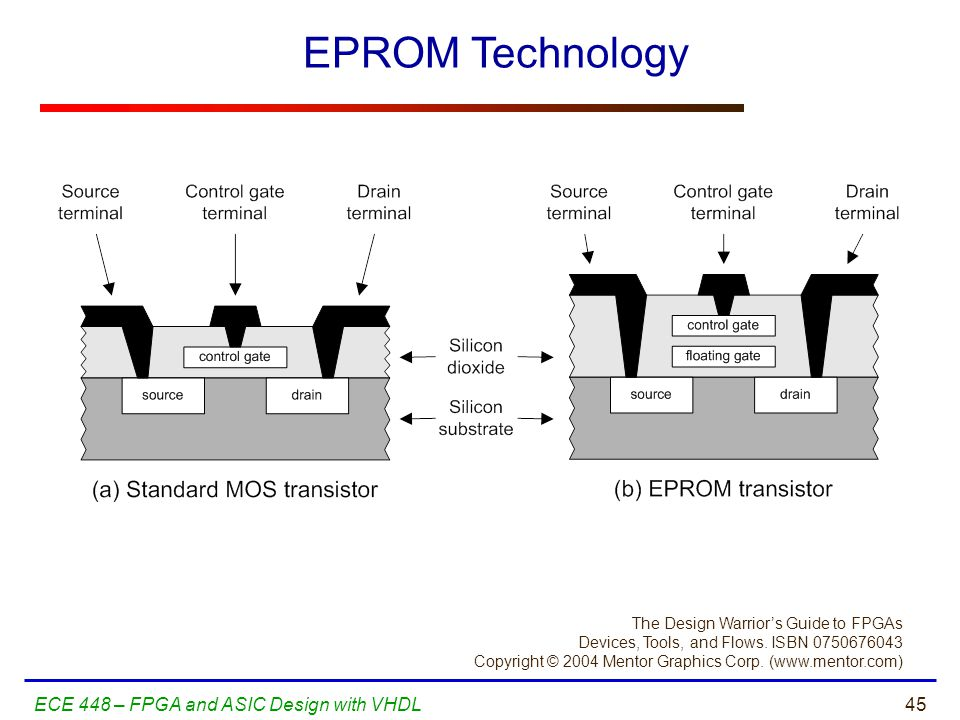 EPROM Technology ECE 448 – FPGA and ASIC Design with VHDL