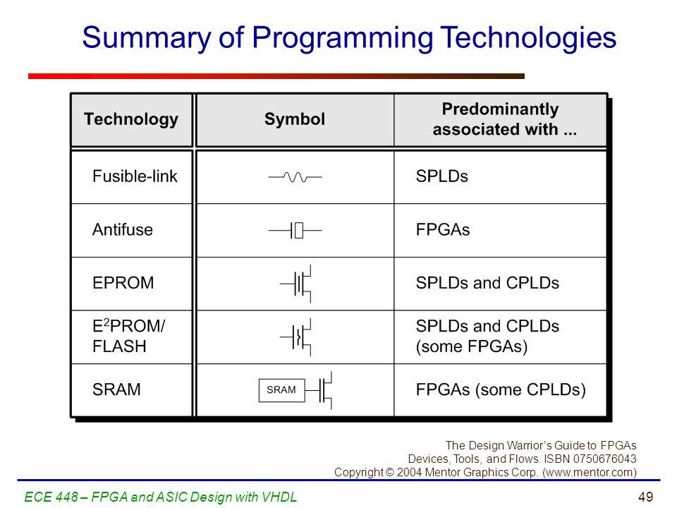 Summary of Programming Technologies
