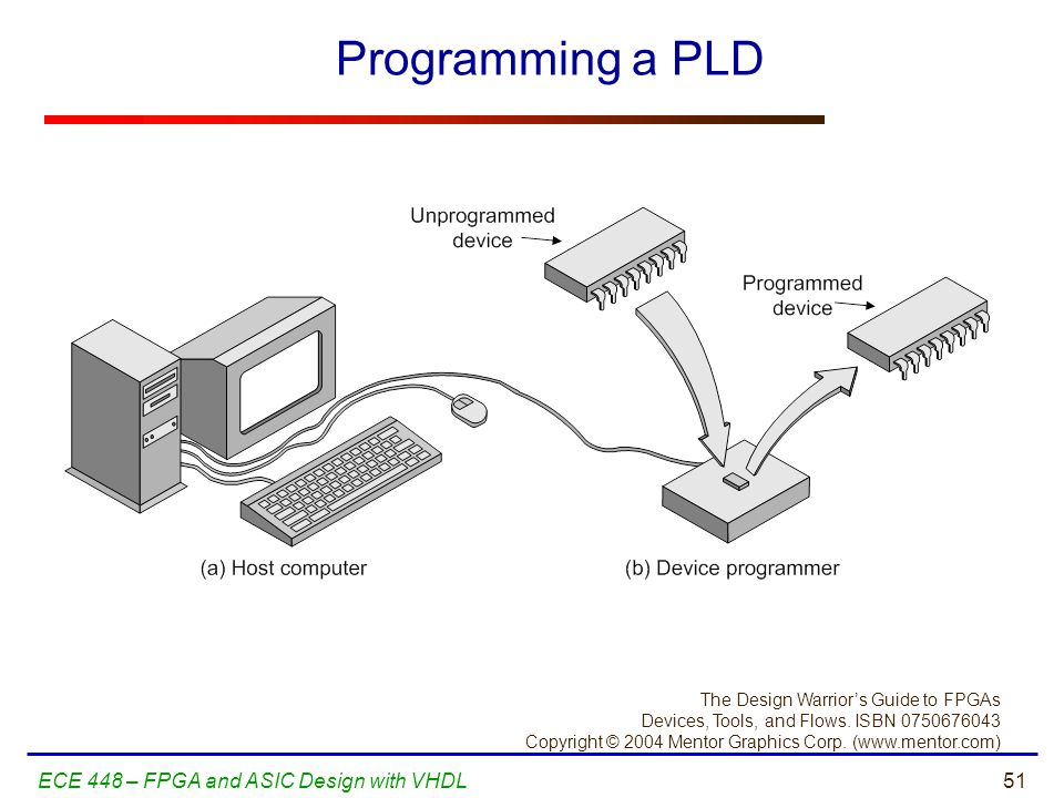 Programming a PLD ECE 448 – FPGA and ASIC Design with VHDL