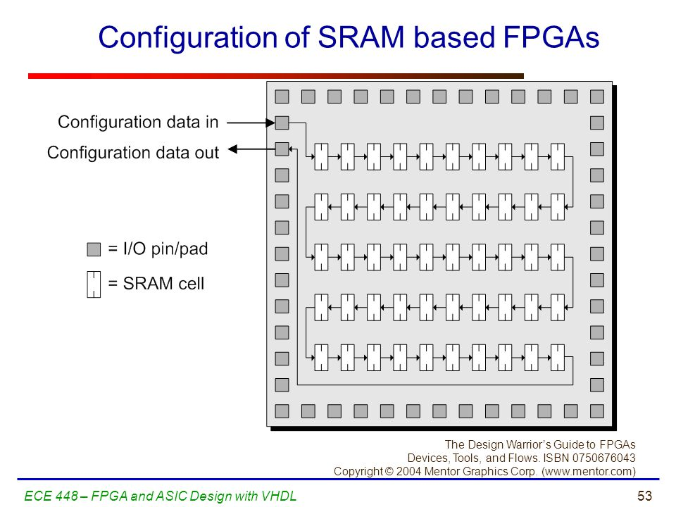 Configuration of SRAM based FPGAs