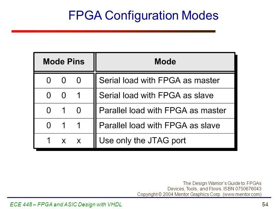 FPGA Configuration Modes