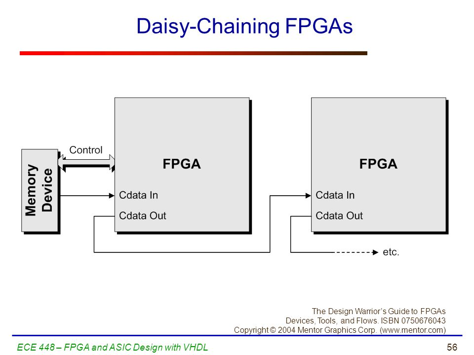 Daisy-Chaining FPGAs ECE 448 – FPGA and ASIC Design with VHDL