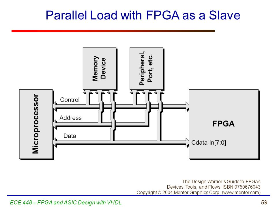 Parallel Load with FPGA as a Slave
