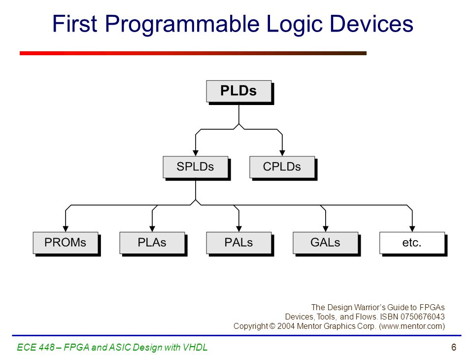 First Programmable Logic Devices
