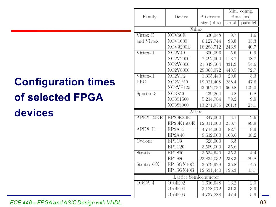 Configuration times of selected FPGA devices