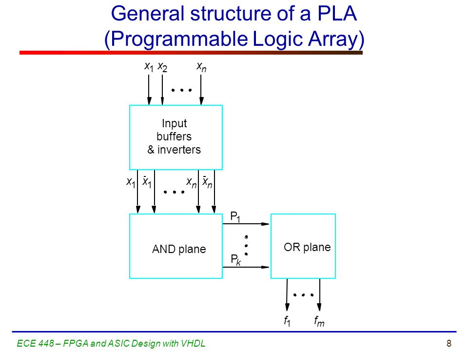 General structure of a PLA (Programmable Logic Array)