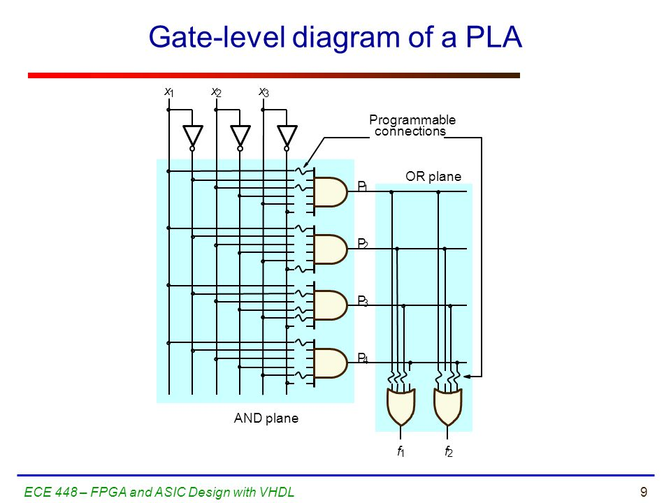 Gate-level diagram of a PLA