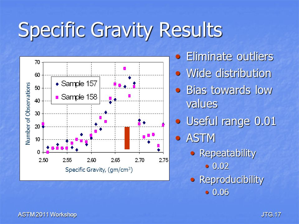 Specific Gravity Results