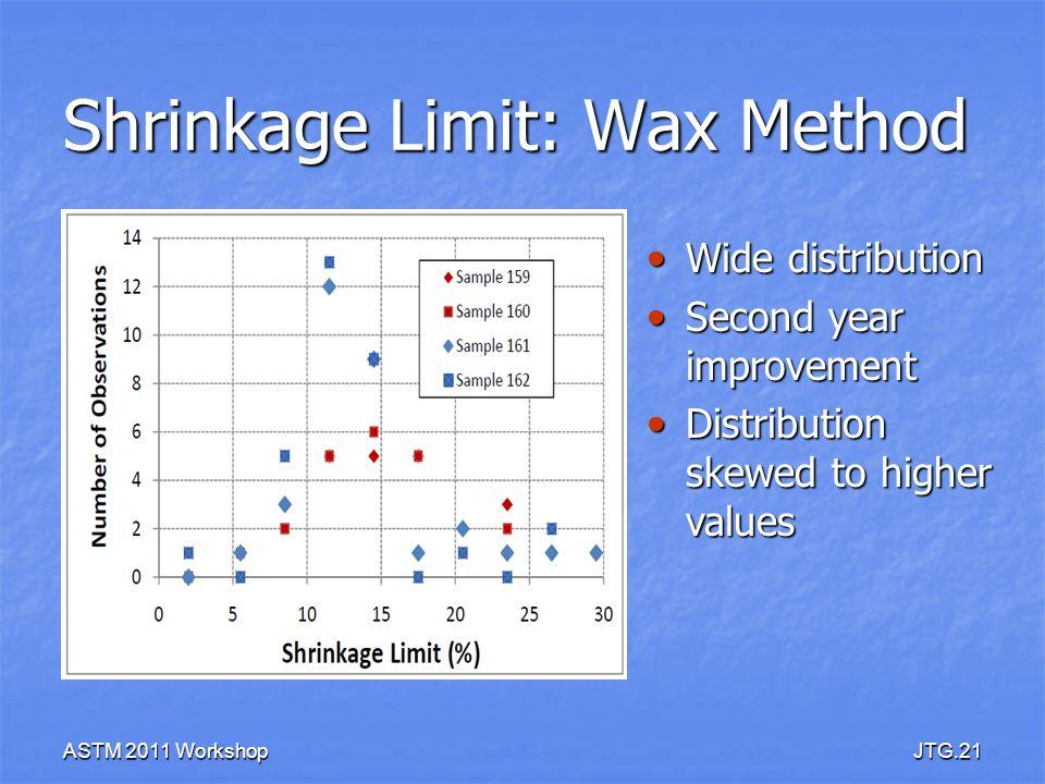 Shrinkage Limit: Wax Method